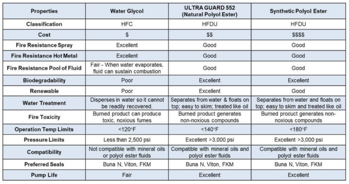 Benz Ultra Guard 552 Fire Resistant Hydraulic Fluid Product Comparison Chart